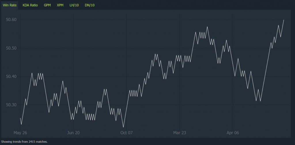 A chart showing the winrate of a player spanning 2400 games.