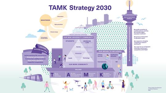 TAMK strategy 2030 in one image