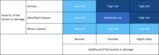 Risk assessment table
