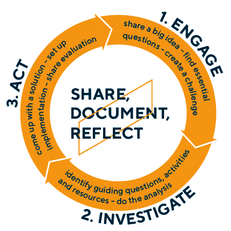 Infographic of the three steps of Challenge-based learning: engage, investigate and act