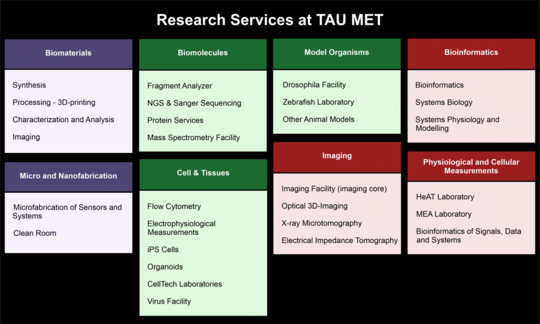 MET Research Services