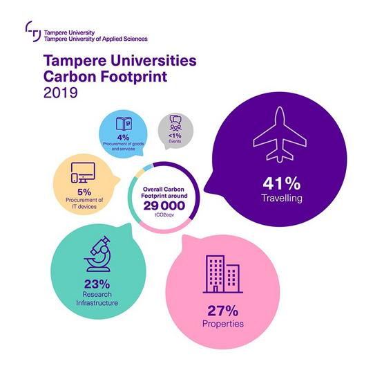 Tampere Universities carbon footprint in a graphics